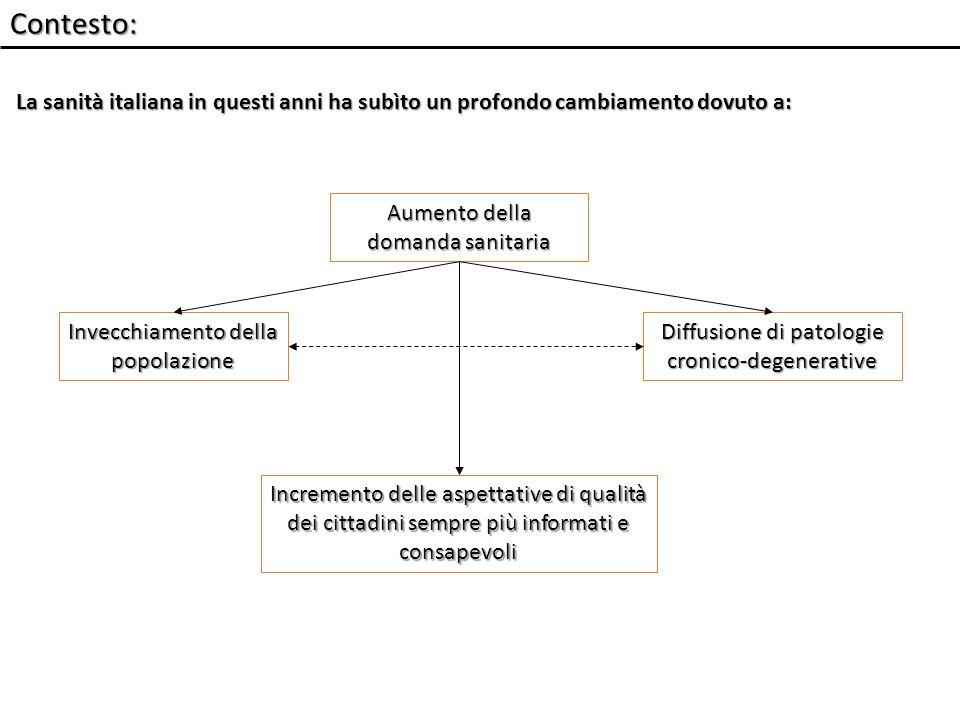 Contesto: La sanità italiana in questi anni ha subìto un profondo cambiamento dovuto a: Aumento della domanda sanitaria Invecchiamento della popolazione Incremento delle aspettative di qualità dei cittadini sempre più informati e consapevoli Diffusione di patologie cronico-degenerative