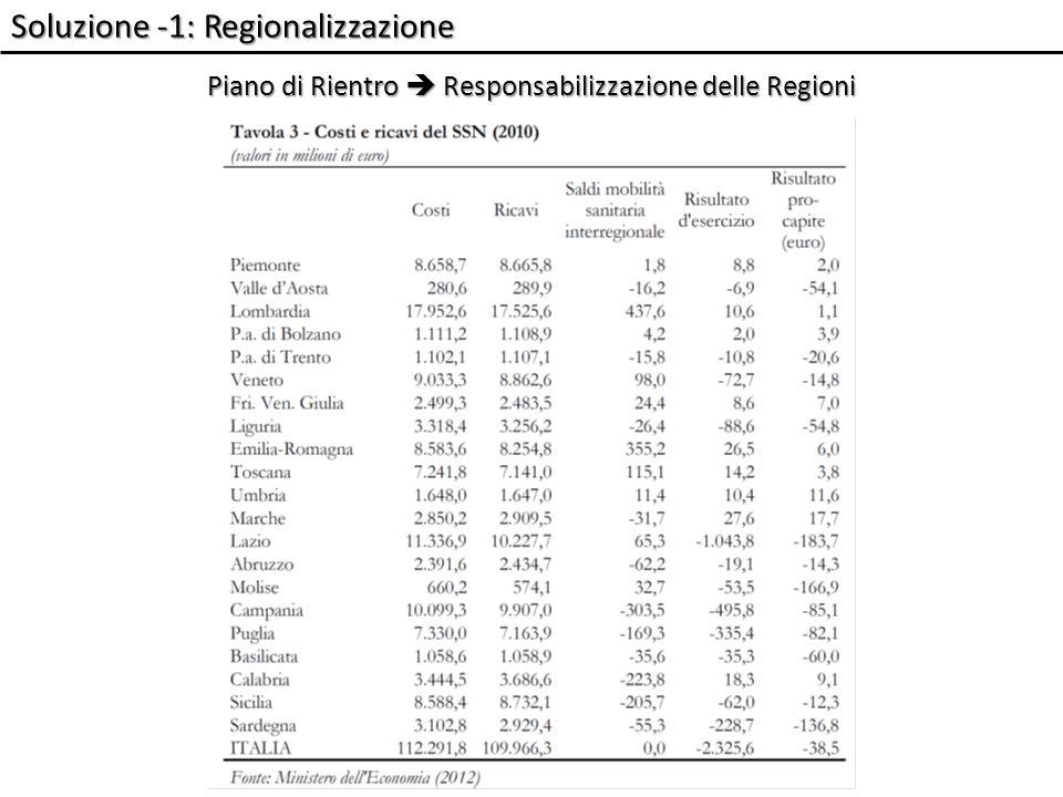Soluzione -1: Regionalizzazione Piano di Rientro Responsabilizzazione delle Regioni