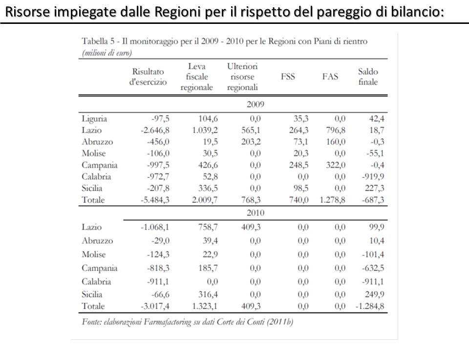 Valutazione efficacia dei PR: i Piani di rientro consentono di contenere la spesa, ma non in maniera tale da consentire un pareggio di bilancio (riduzione del finanziamento statale) i Piani di rientro consentono di contenere la spesa, ma non in maniera tale da consentire un pareggio di bilancio (riduzione del finanziamento statale)tuttavia nelle regioni con Piano di rientro la riduzione della spesa pubblica si sta realizzando a scapito di un netto aumento della spesa privata nelle regioni con Piano di rientro la riduzione della spesa pubblica si sta realizzando a scapito di un netto aumento della spesa privata