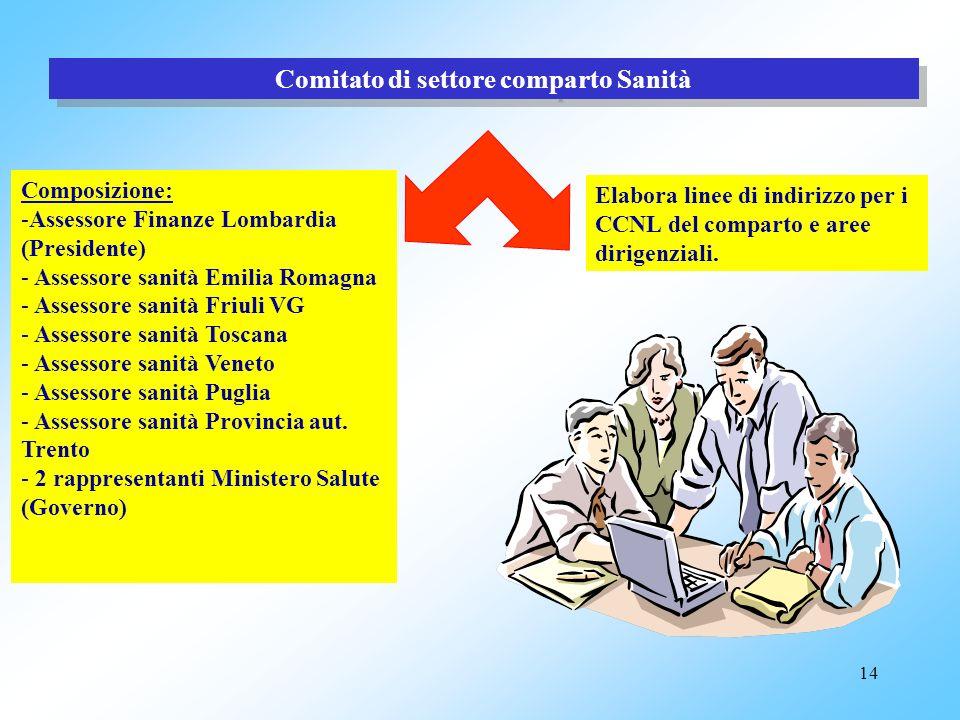 13 Soggetti Soggetti per stipulazione CCNL ARAN (Rappresentanza Pubbliche Amministrazioni) SINDACATI DI CATEGORIA (che raggiungono il 5% al livello na