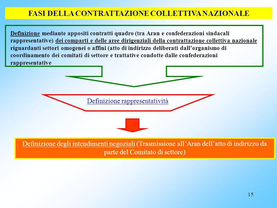 14 Comitato di settore comparto Sanità Composizione: -Assessore Finanze Lombardia (Presidente) - Assessore sanità Emilia Romagna - Assessore sanità Fr