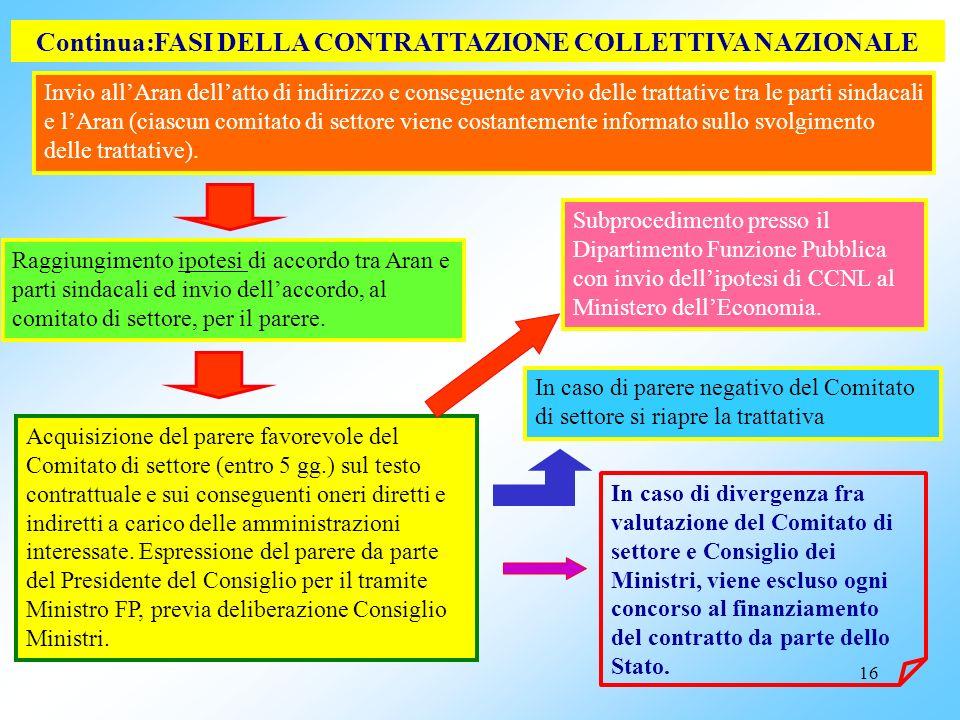 15 FASI DELLA CONTRATTAZIONE COLLETTIVA NAZIONALE Definizione mediante appositi contratti quadro (tra Aran e confederazioni sindacali rappresentative)