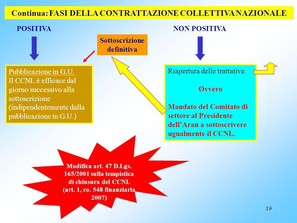 18 POSITIVA Continua:FASI DELLA CONTRATTAZIONE COLLETTIVA NAZIONALE Comunicazione da parte della CdC alla FP, al Comitato di settore ed allAran delles