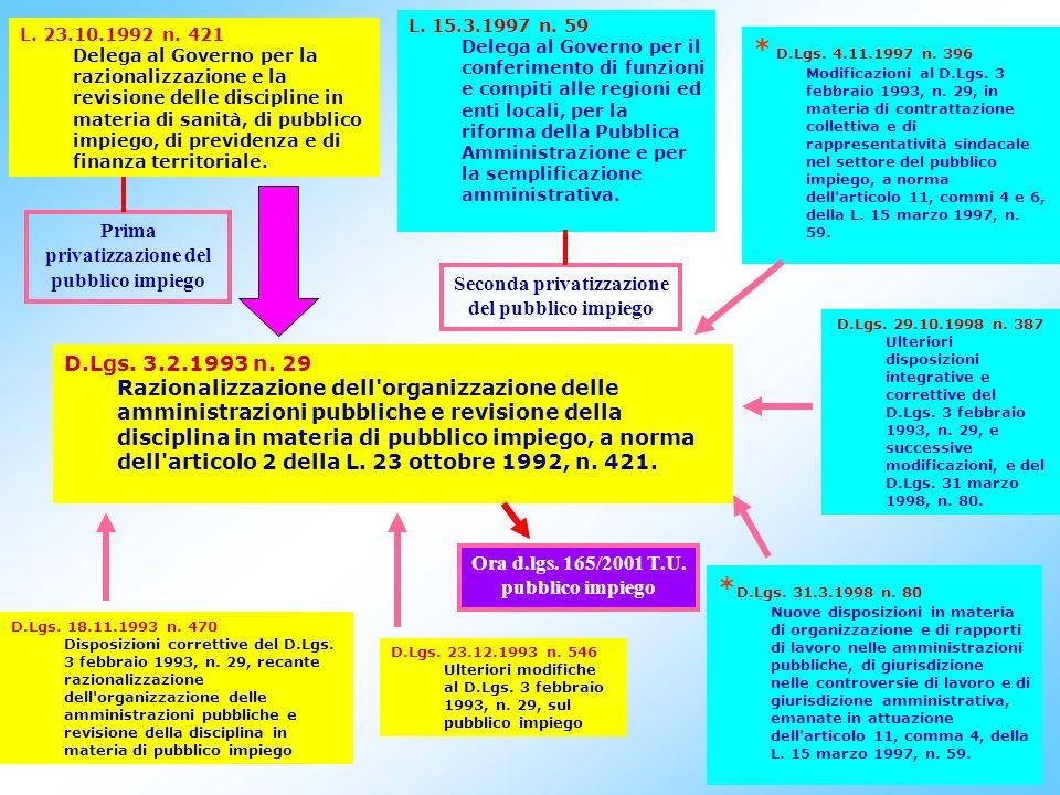 72 Dirigenza - art.10 CCNL 8.6.2000:Composizione delle delegazioni 1.