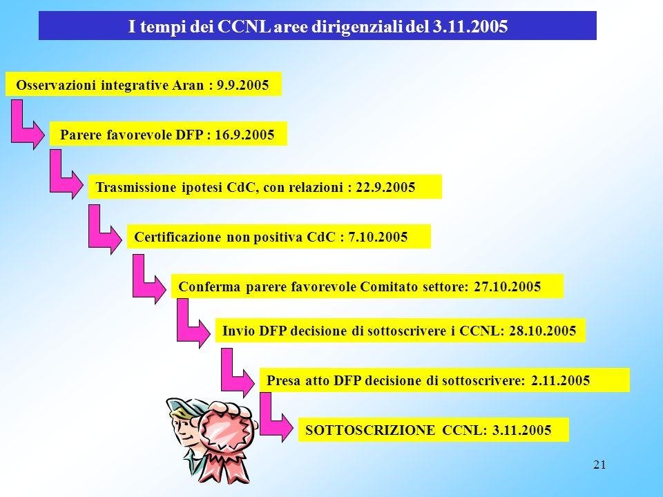 20 I tempi dei CCNL aree dirigenziali del 3.11.2005 PREINTESE TECNICHE: 12.5.2005 Trasmissione Preintese Comitato settore: 18.5.2005 Parere favorevole
