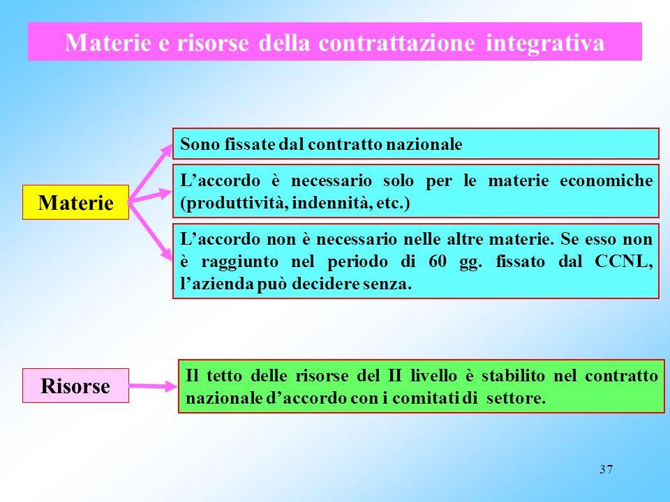 36 continua: RELAZIONI SINDACALI: obiettivi e strumenti Contrattazione collettiva a livello nazionale Contrattazione collettiva integrativa, che si sv