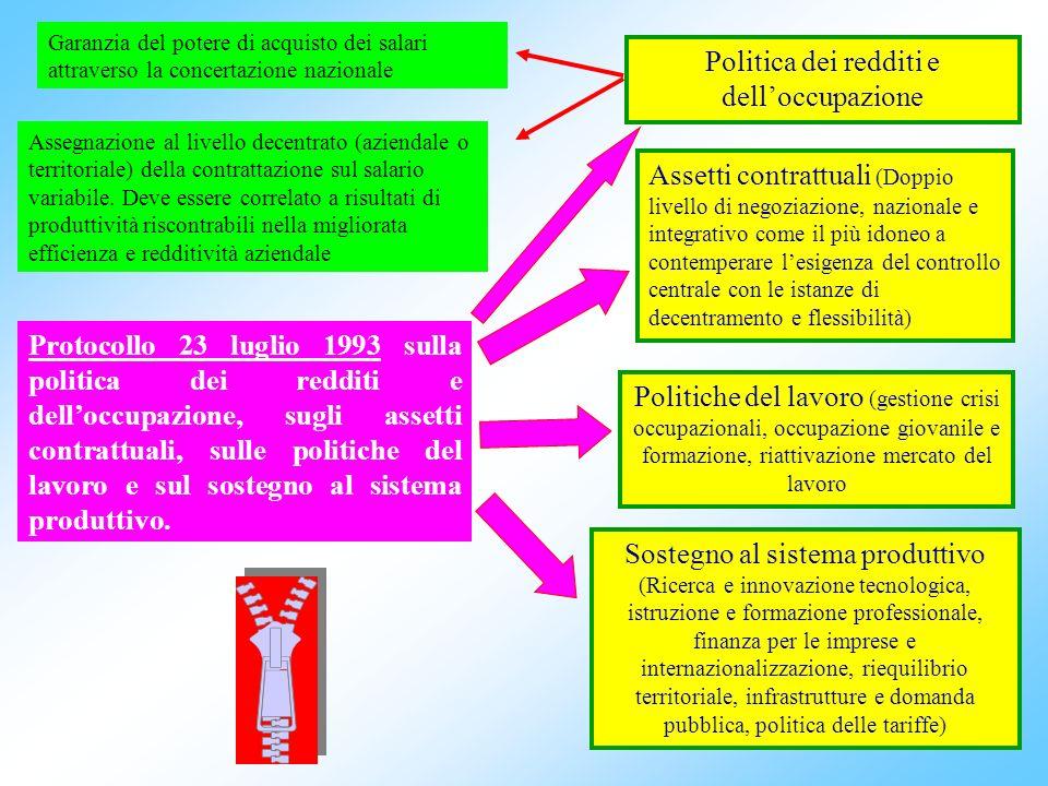 4 Protocollo 23 luglio 1993 sulla politica dei redditi e delloccupazione, sugli assetti contrattuali, sulle politiche del lavoro e sul sostegno al sistema produttivo.