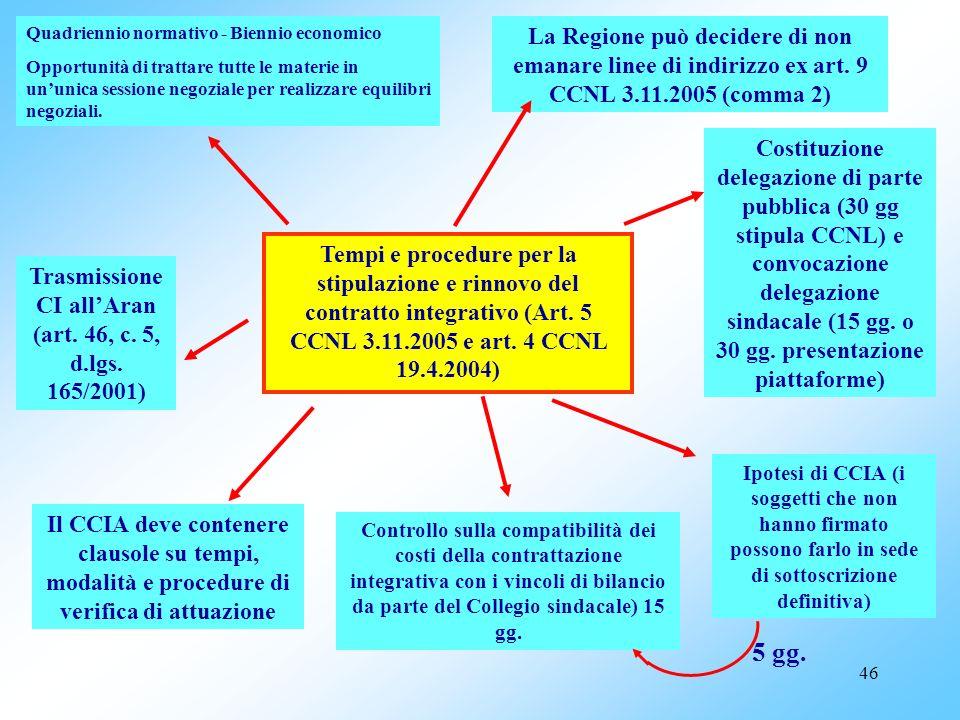 45 MATERIE DI CONTRATTAZIONE COLLETTIVA INTEGRATIVA ART. 4, c. 2, lett. C: Linee generali di indirizzo e programmi annuali e pluriennali dellattività