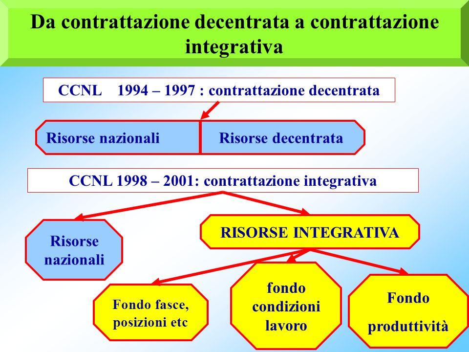 46 Tempi e procedure per la stipulazione e rinnovo del contratto integrativo (Art. 5 CCNL 3.11.2005 e art. 4 CCNL 19.4.2004) Quadriennio normativo - B