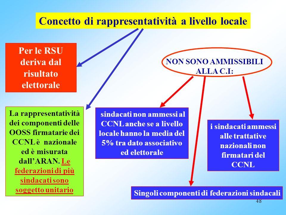 47 Da contrattazione decentrata a contrattazione integrativa CCNL 1994 – 1997 : contrattazione decentrata Risorse nazionali Risorse decentrata CCNL 19