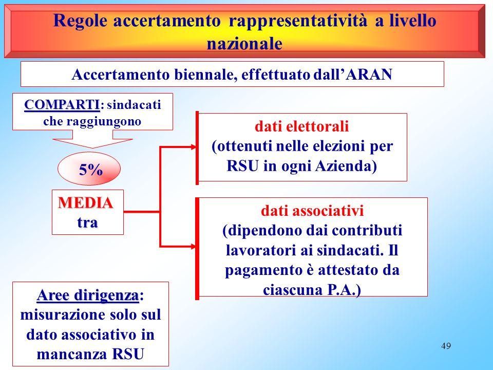 48 Per le RSU deriva dal risultato elettorale La rappresentatività dei componenti delle OOSS firmatarie dei CCNL è nazionale ed è misurata dallARAN. L