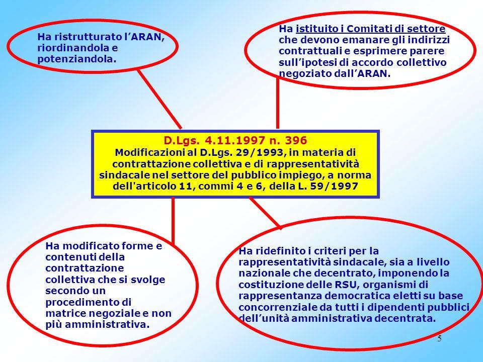 45 MATERIE DI CONTRATTAZIONE COLLETTIVA INTEGRATIVA ART.
