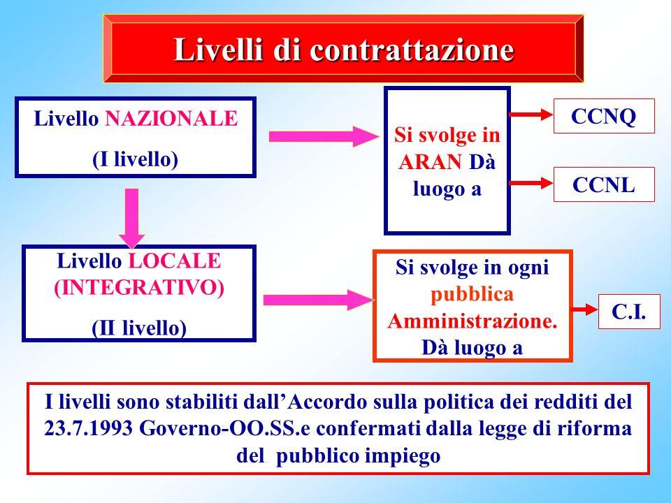 6 Livelli di contrattazione Livello NAZIONALE (I livello) Livello LOCALE (INTEGRATIVO) (II livello) Si svolge in ARAN Dà luogo a Si svolge in ogni pubblica Amministrazione.