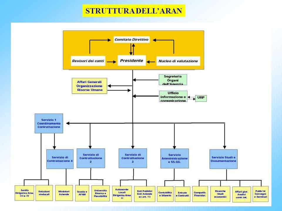 77 art.2 CCNL integrativo comparto 20.9.2001:Diritto di assemblea 1.