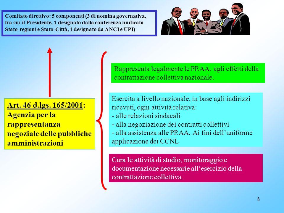 78 art.3 CCNL integrativo dirigenza 10.2.2004: Contributi sindacali 1.