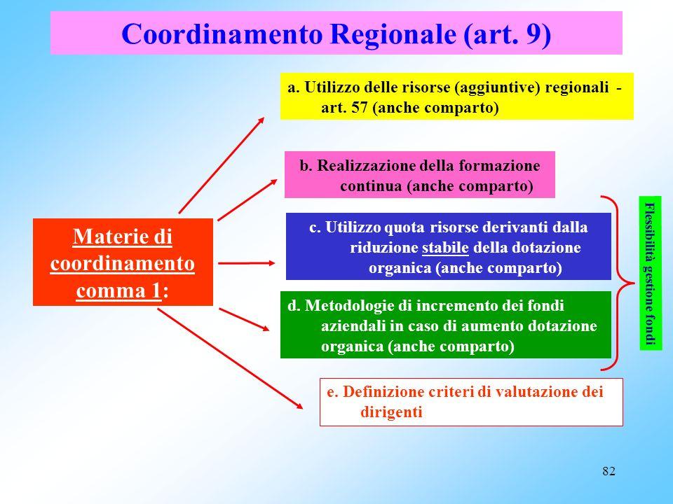 81 Obiettivi del CCNL 3 novembre 2005 Adattamento delle norme contrattuali alle leggi sopravvenute o interventi correttivi Coordinamento regionale (ar