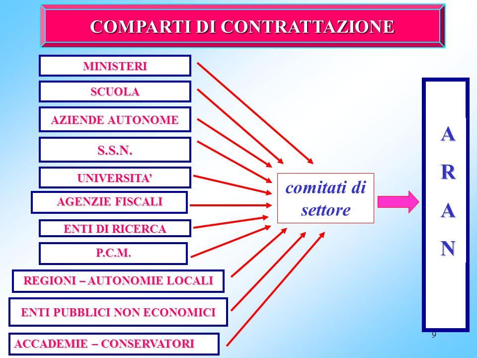 29 La contrattazione decentrata nella stagione contrattuale 1994-1997 CCNL 1.9.1995 comparto (artt.