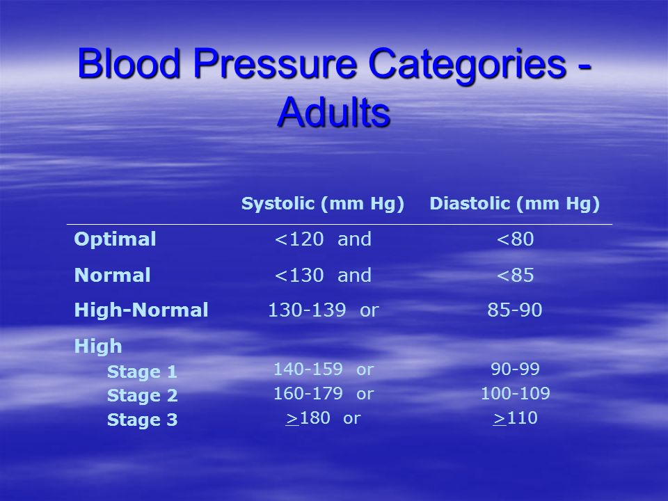 Blood Pressure Categories - Adults Systolic (mm Hg)Diastolic (mm Hg) Optimal<120 and<80 Normal<130 and<85 High-Normal130-139 or85-90 High Stage 1 Stag