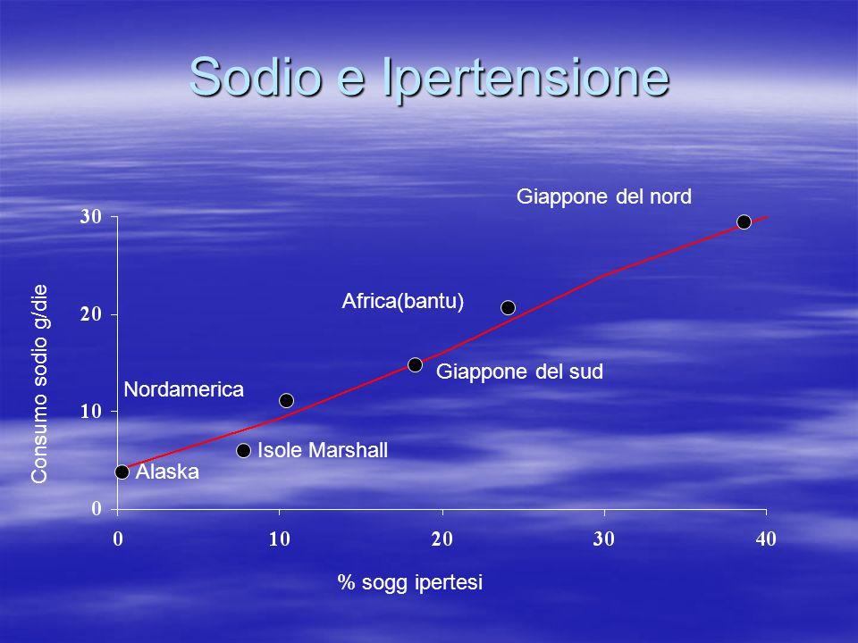 Sodio e Ipertensione Alaska Isole Marshall Nordamerica Giappone del sud Africa(bantu) Giappone del nord % sogg ipertesi Consumo sodio g/die