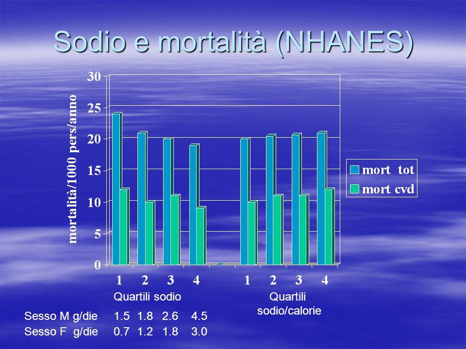 Sodio e mortalità (NHANES) Quartili sodioQuartili sodio/calorie 1.51.82.64.5Sesso M g/die 0.71.21.83.0Sesso F g/die