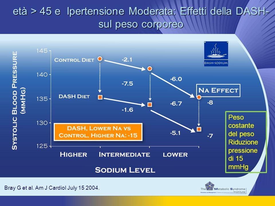età > 45 e Ipertensione Moderata: Effetti della DASH- sul peso corporeo Bray G et al. Am J Cardiol July 15 2004. Peso costante del peso Riduzione pres