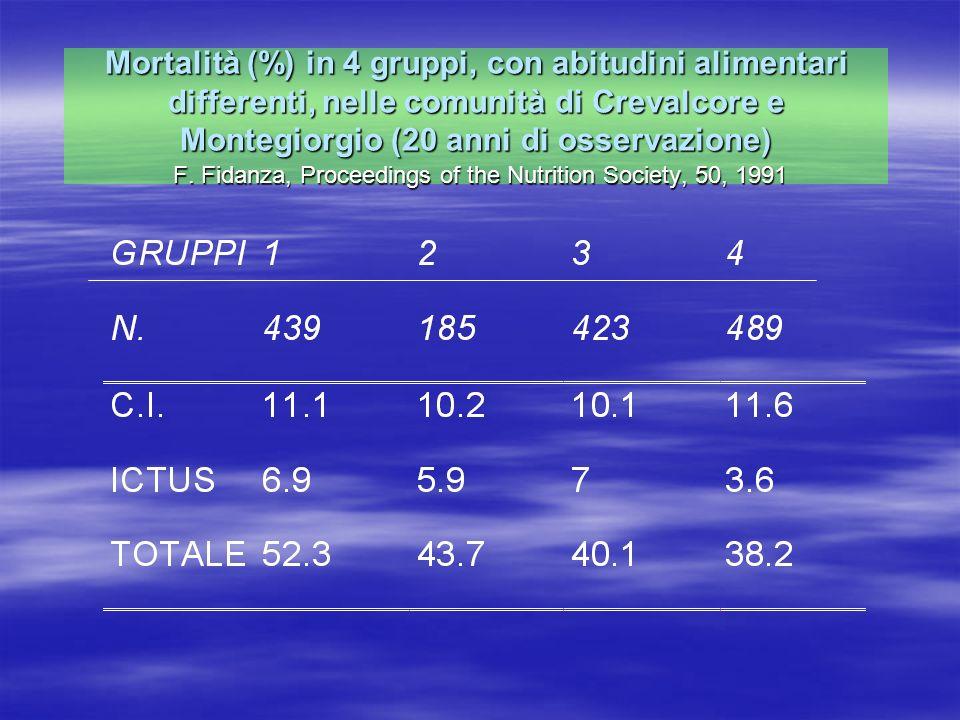 Mortalità (%) in 4 gruppi, con abitudini alimentari differenti, nelle comunità di Crevalcore e Montegiorgio (20 anni di osservazione) F. Fidanza, Proc