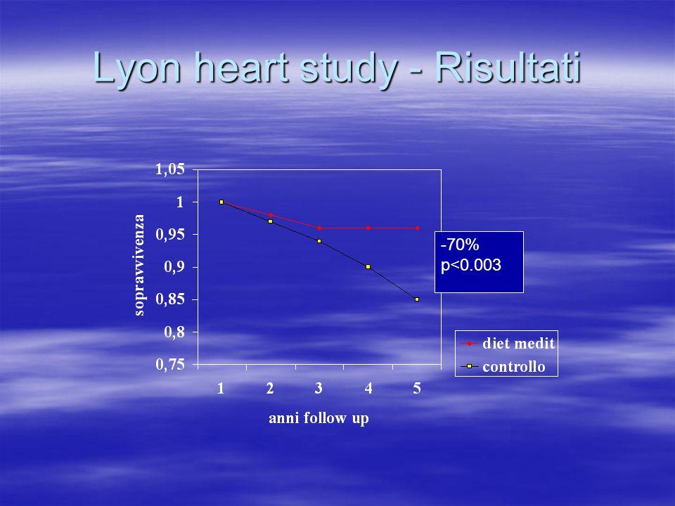 -70% p<0.003 Lyon heart study - Risultati