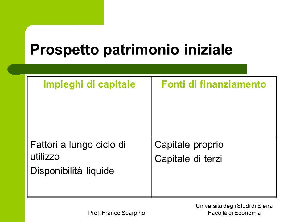 Prof. Franco Scarpino Università degli Studi di Siena Facoltà di Economia Prospetto patrimonio iniziale Impieghi di capitaleFonti di finanziamento Fat