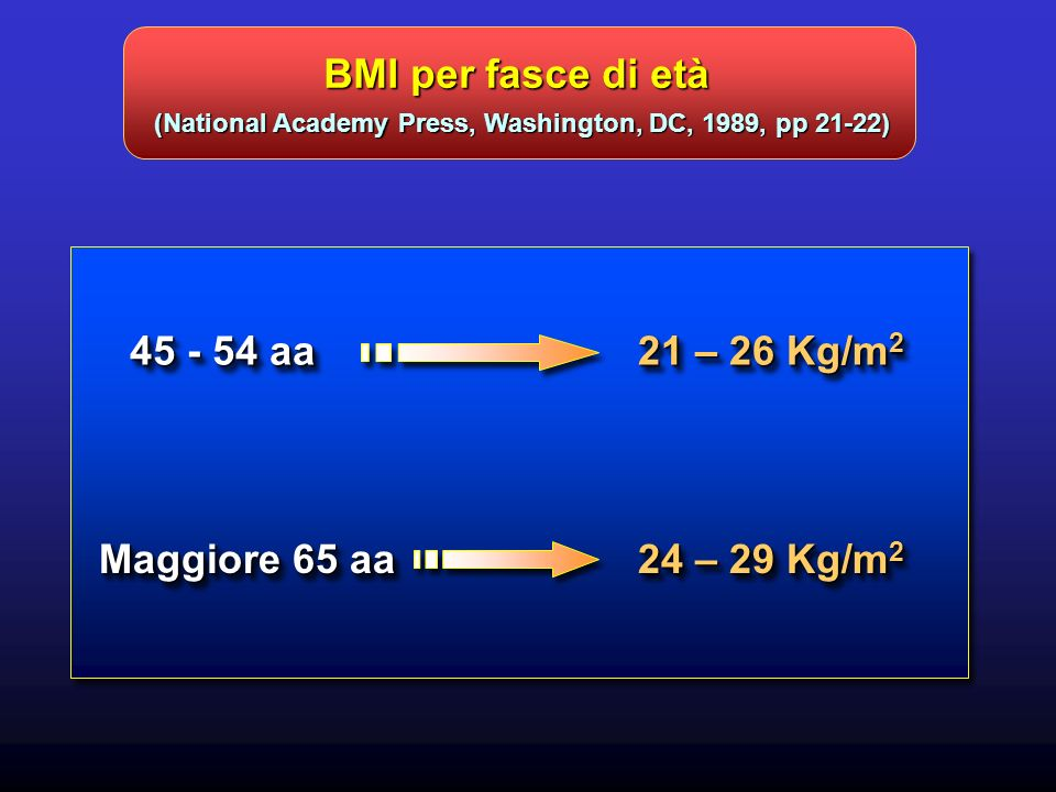 BMI per fasce di età (National Academy Press, Washington, DC, 1989, pp 21-22) 45 - 54 aa 21 – 26 Kg/m 2 Maggiore 65 aa 24 – 29 Kg/m 2