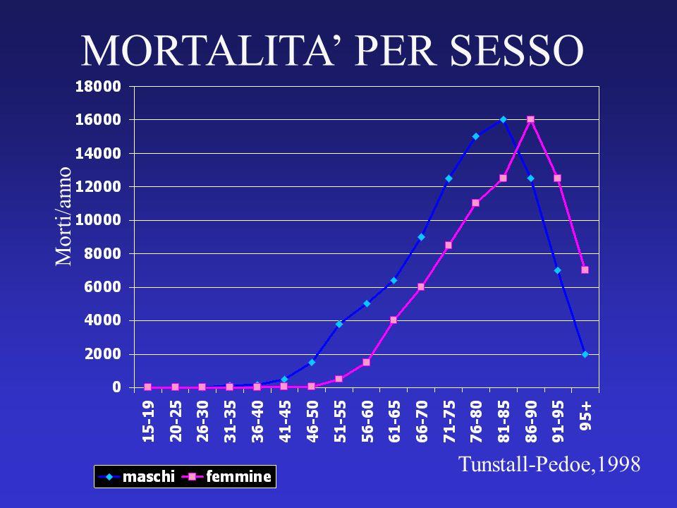 Morti/anno MORTALITA PER SESSO Tunstall-Pedoe,1998