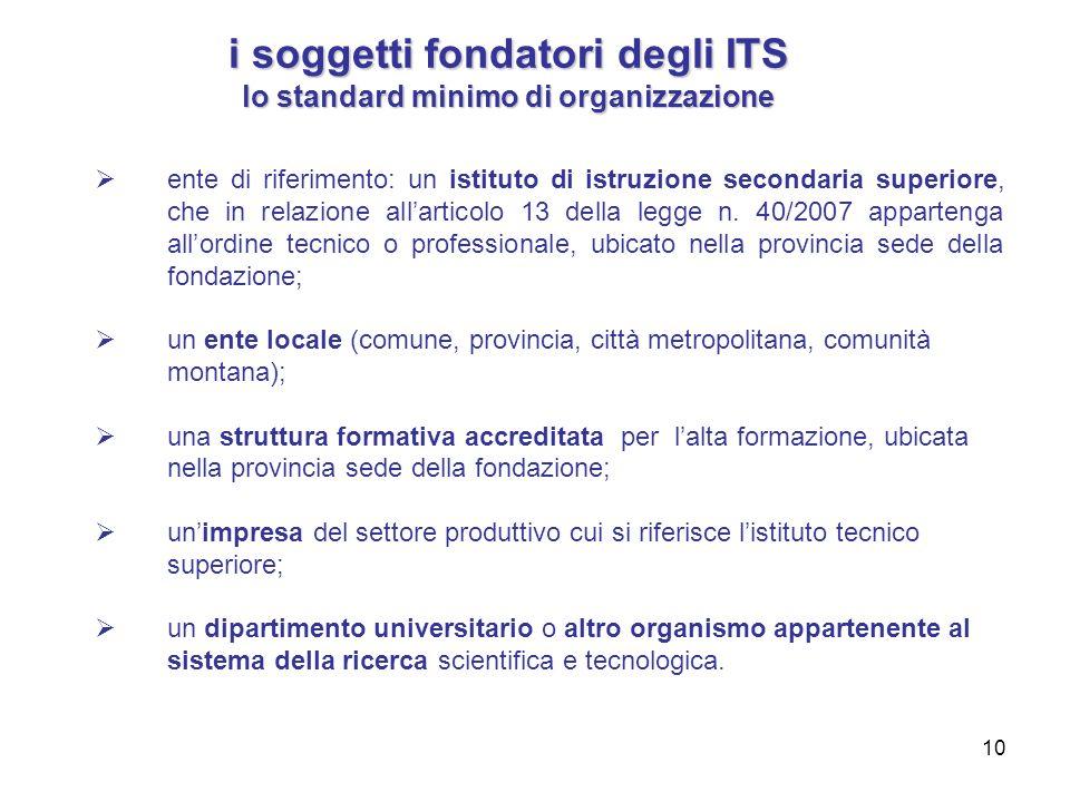 10 i soggetti fondatori degli ITS lo standard minimo di organizzazione ente di riferimento: un istituto di istruzione secondaria superiore, che in relazione allarticolo 13 della legge n.