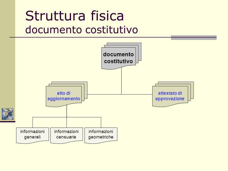 Struttura fisica documento costitutivo documento costitutivo atto di aggiornamento attestato di approvazione informazioni censuarie informazioni geometriche informazioni generali