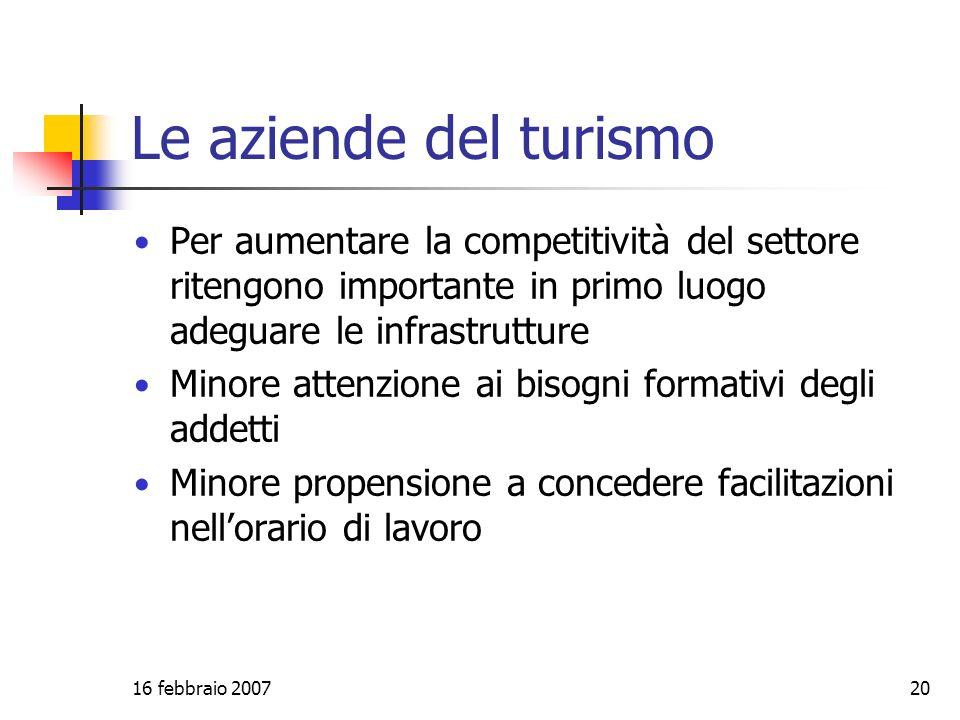 16 febbraio 200720 Le aziende del turismo Per aumentare la competitività del settore ritengono importante in primo luogo adeguare le infrastrutture Minore attenzione ai bisogni formativi degli addetti Minore propensione a concedere facilitazioni nellorario di lavoro