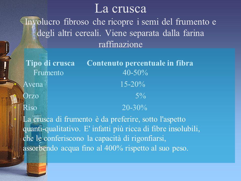 La crusca Involucro fibroso che ricopre i semi del frumento e degli altri cereali. Viene separata dalla farina raffinazione Tipo di crusca Contenuto p