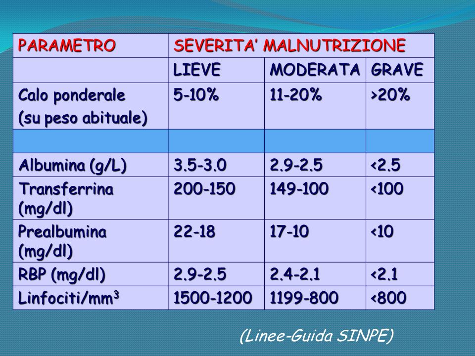 PARAMETRO SEVERITA MALNUTRIZIONE LIEVEMODERATAGRAVE Calo ponderale (su peso abituale) 5-10%11-20%>20% Albumina (g/L) 3.5-3.02.9-2.5<2.5 Transferrina (