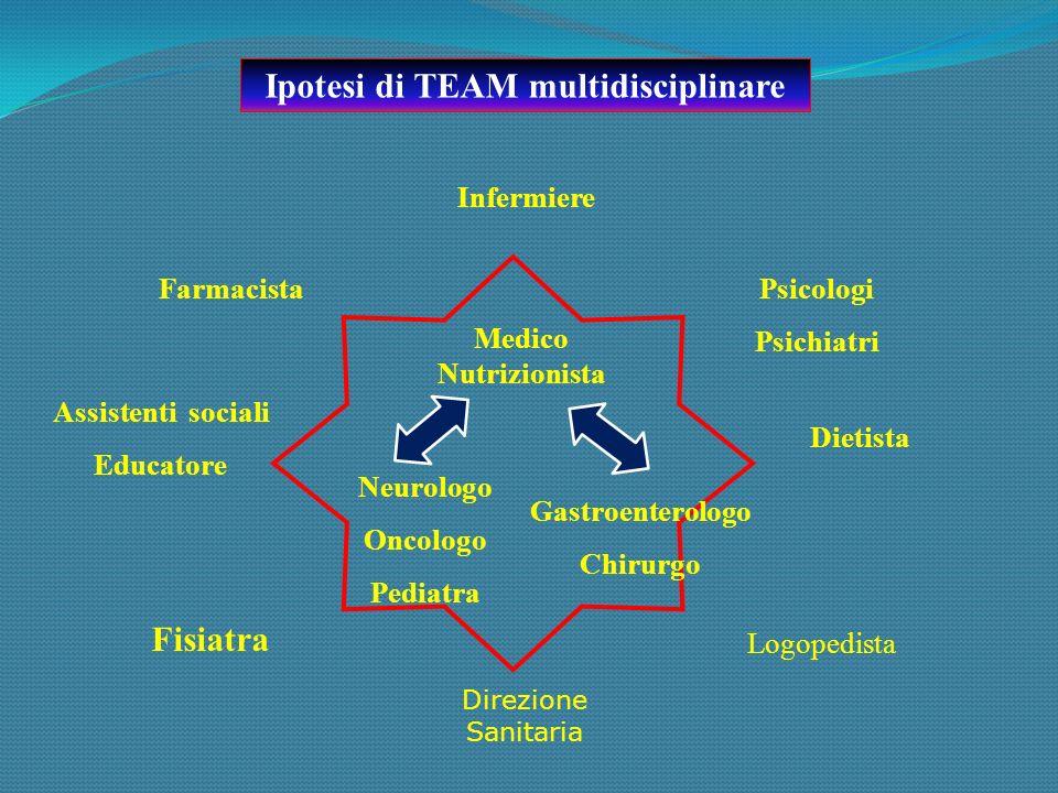 Medico Nutrizionista Infermiere FarmacistaPsicologi Psichiatri Assistenti sociali Educatore Dietista Neurologo Oncologo Pediatra Gastroenterologo Chir