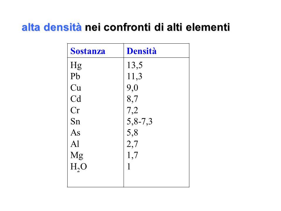 alta densità nei confronti di alti elementi SostanzaDensità Hg Pb Cu Cd Cr Sn As Al Mg H 2 O 13,5 11,3 9,0 8,7 7,2 5,8-7,3 5,8 2,7 1,7 1
