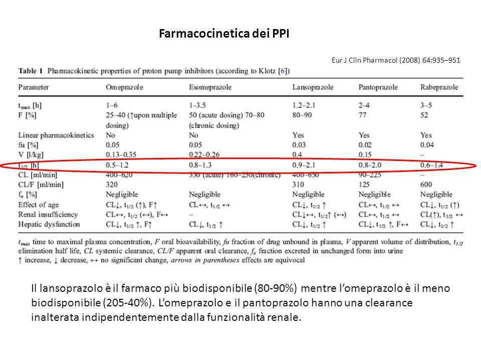 Farmacocinetica dei PPI Il lansoprazolo è il farmaco più biodisponibile (80-90%) mentre lomeprazolo è il meno biodisponibile (205-40%). Lomeprazolo e