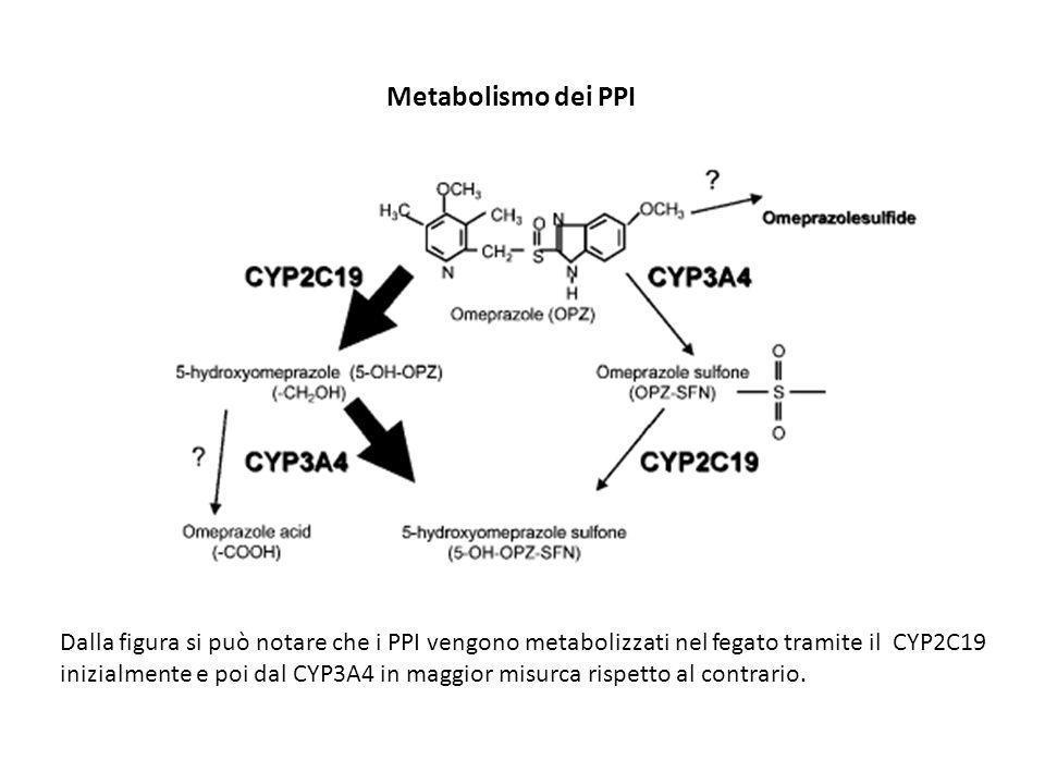 Metabolismo dei PPI Dalla figura si può notare che i PPI vengono metabolizzati nel fegato tramite il CYP2C19 inizialmente e poi dal CYP3A4 in maggior