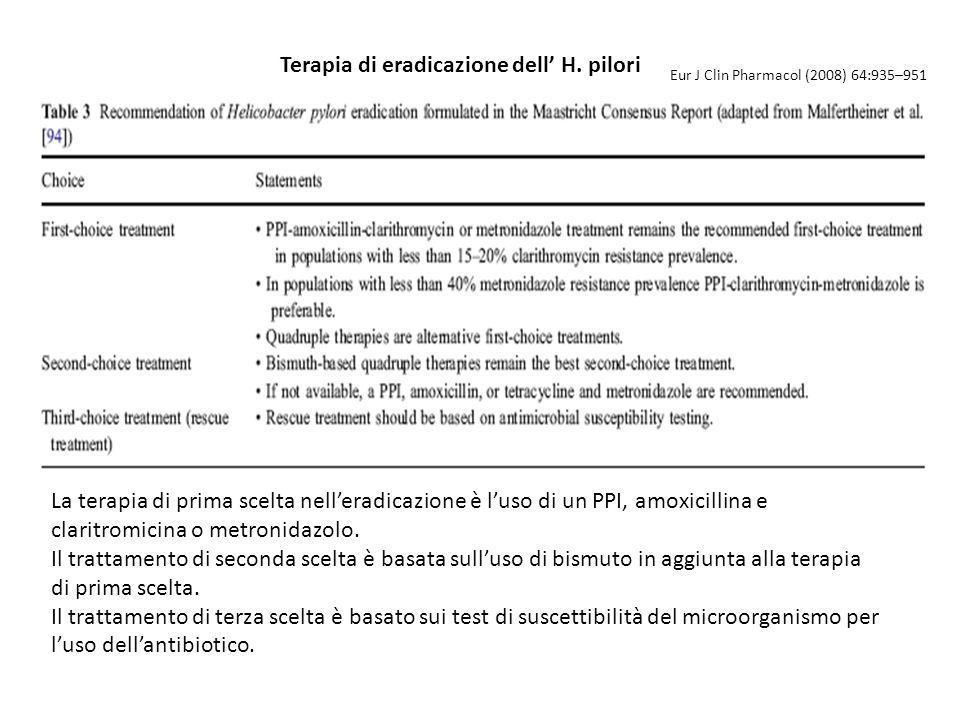 Terapia di eradicazione dell H. pilori Eur J Clin Pharmacol (2008) 64:935–951 La terapia di prima scelta nelleradicazione è luso di un PPI, amoxicilli
