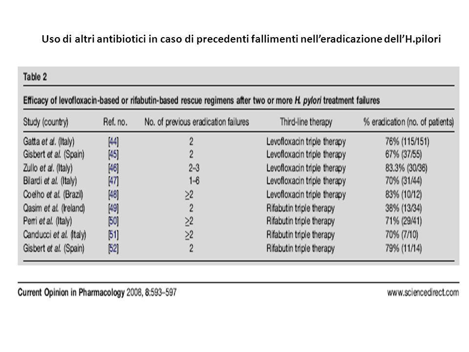Uso di altri antibiotici in caso di precedenti fallimenti nelleradicazione dellH.pilori