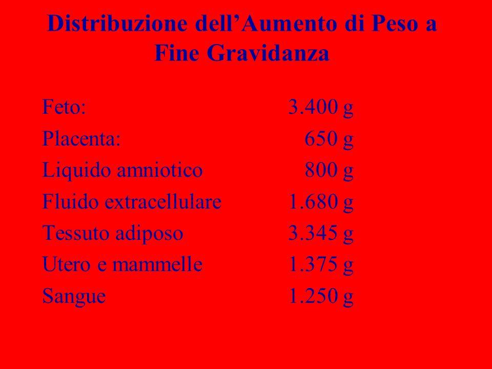 Distribuzione dellAumento di Peso a Fine Gravidanza Feto: 3.400 g Placenta: 650 g Liquido amniotico 800 g Fluido extracellulare1.680 g Tessuto adiposo