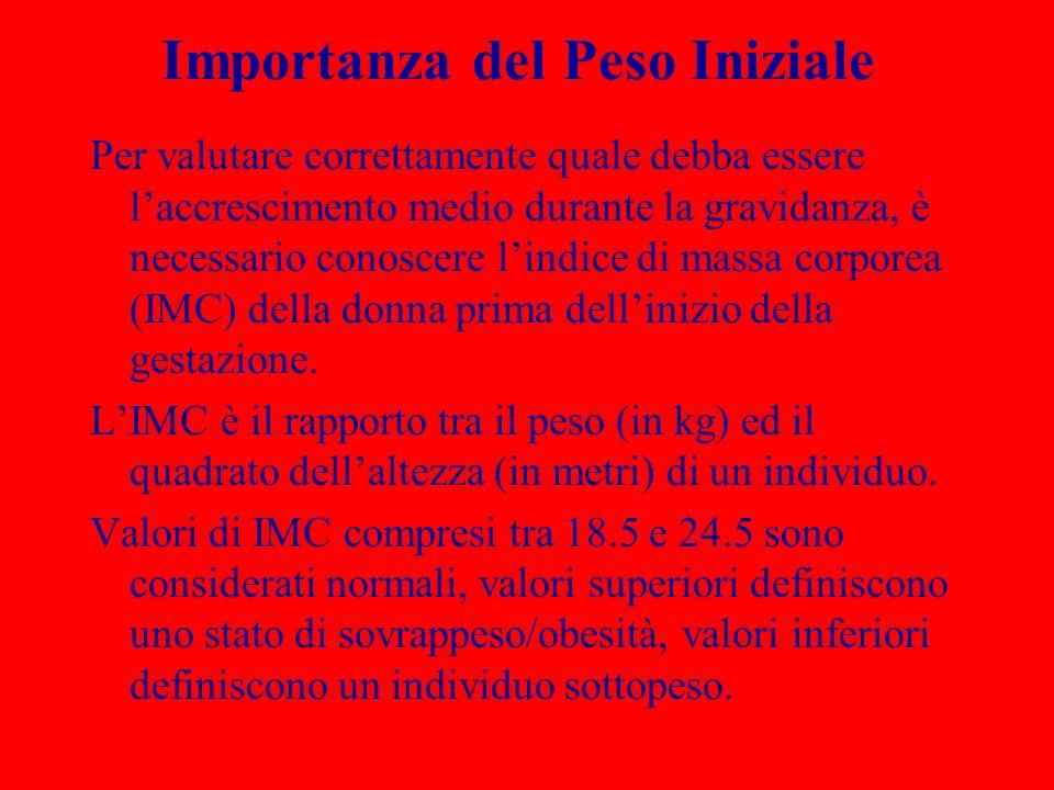 IMC pre-gestazionale LIMC pre-gestazionale ha uninfluenza maggiore sulla crescita fetale di quanto ne abbia laumento di peso durante la gravidanza.