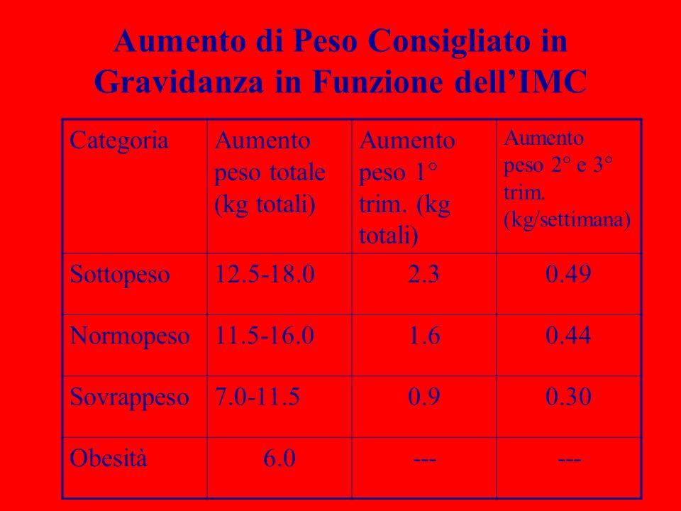 Aumento di Peso Consigliato in Gravidanza in Funzione dellIMC CategoriaAumento peso totale (kg totali) Aumento peso 1° trim. (kg totali) Aumento peso