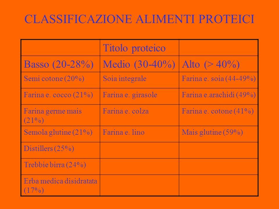 CLASSIFICAZIONE ALIMENTI PROTEICI Titolo proteico Basso (20-28%)Medio (30-40%)Alto (> 40%) Semi cotone (20%)Soia integraleFarina e.