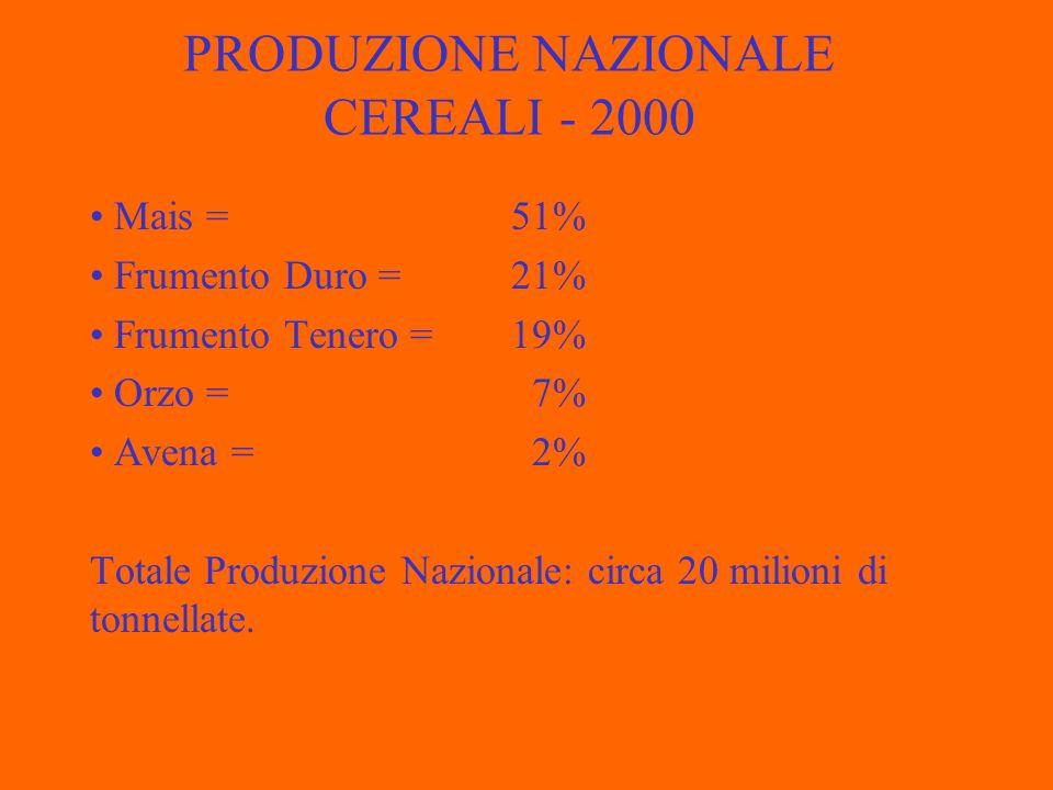 PRODUZIONE NAZIONALE CEREALI - 2000 Mais = 51% Frumento Duro = 21% Frumento Tenero = 19% Orzo = 7% Avena = 2% Totale Produzione Nazionale: circa 20 milioni di tonnellate.