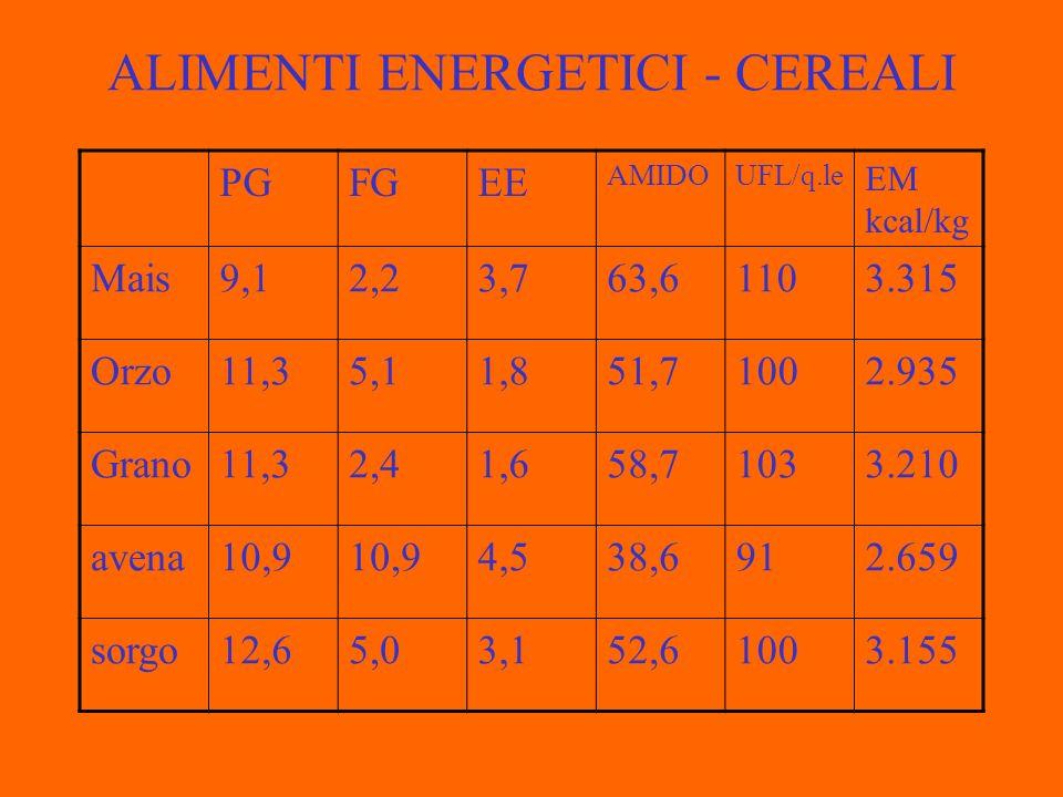 ALIMENTI ENERGETICI - CEREALI PGFGEE AMIDOUFL/q.le EM kcal/kg Mais9,12,23,763,61103.315 Orzo11,35,11,851,71002.935 Grano11,32,41,658,71033.210 avena10,9 4,538,6912.659 sorgo12,65,03,152,61003.155