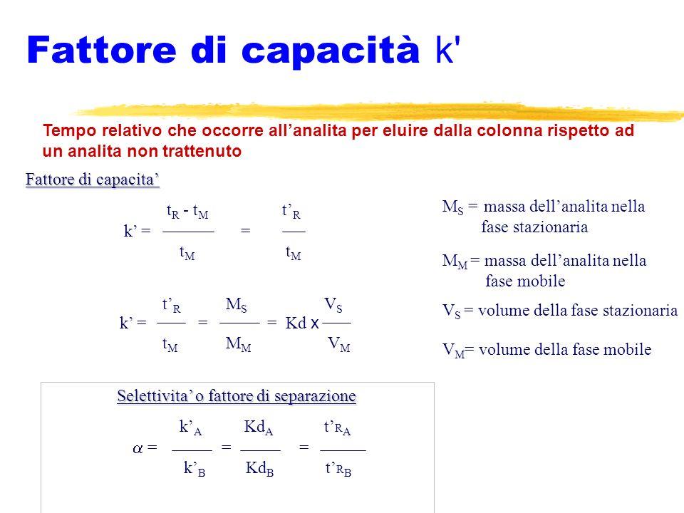 Fattore di capacità k' Tempo relativo che occorre allanalita per eluire dalla colonna rispetto ad un analita non trattenuto Fattore di capacita t R -