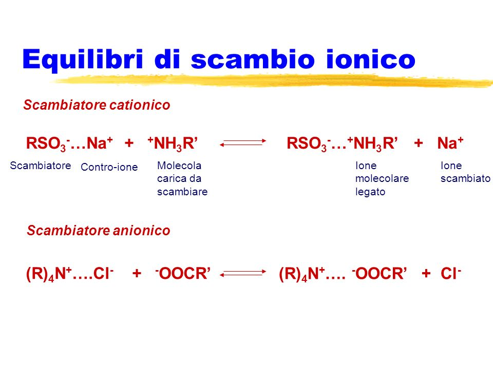 Equilibri di scambio ionico RSO 3 - …Na + + + NH 3 RRSO 3 - … + NH 3 R + Na + Scambiatore cationico Scambiatore anionico Scambiatore Contro-ione Molec