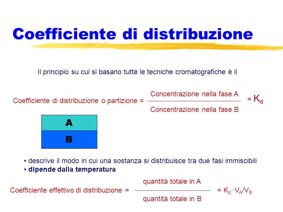 Coefficiente di distribuzione Il principio su cui si basano tutte le tecniche cromatografiche è il Coefficiente di distribuzione o partizione = Concen